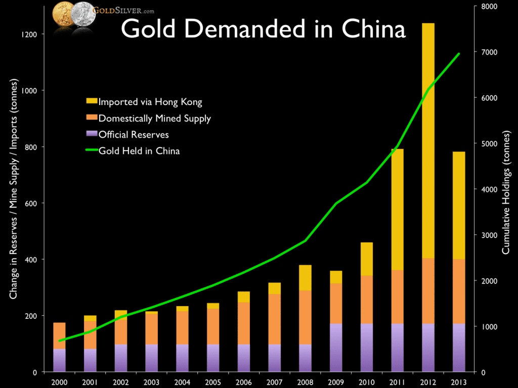 Gold Demand in China - GoldSilver_com