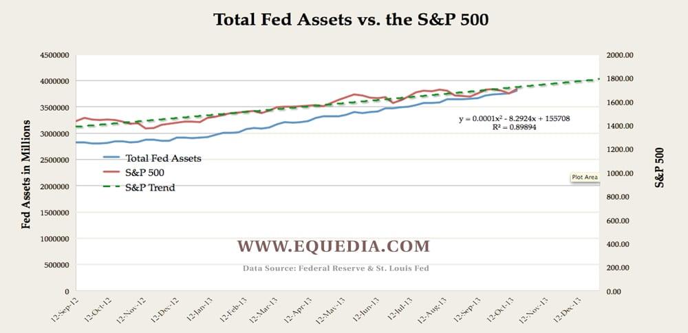 fed-asset-s-&P-500-trend