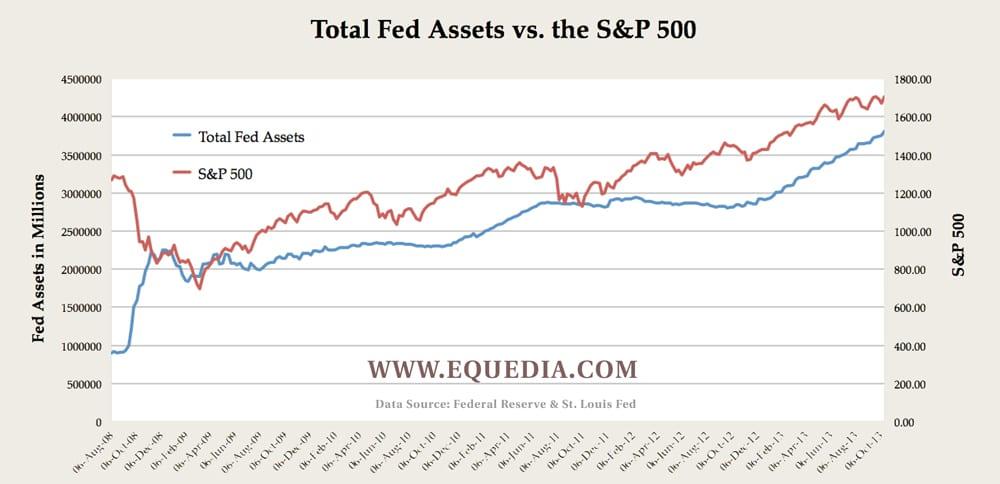 fed-assets-vs-s&P-500