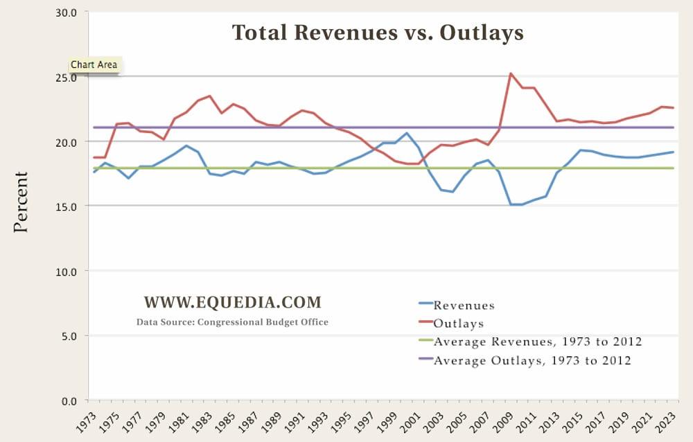 total-revenues-vs-outlays1