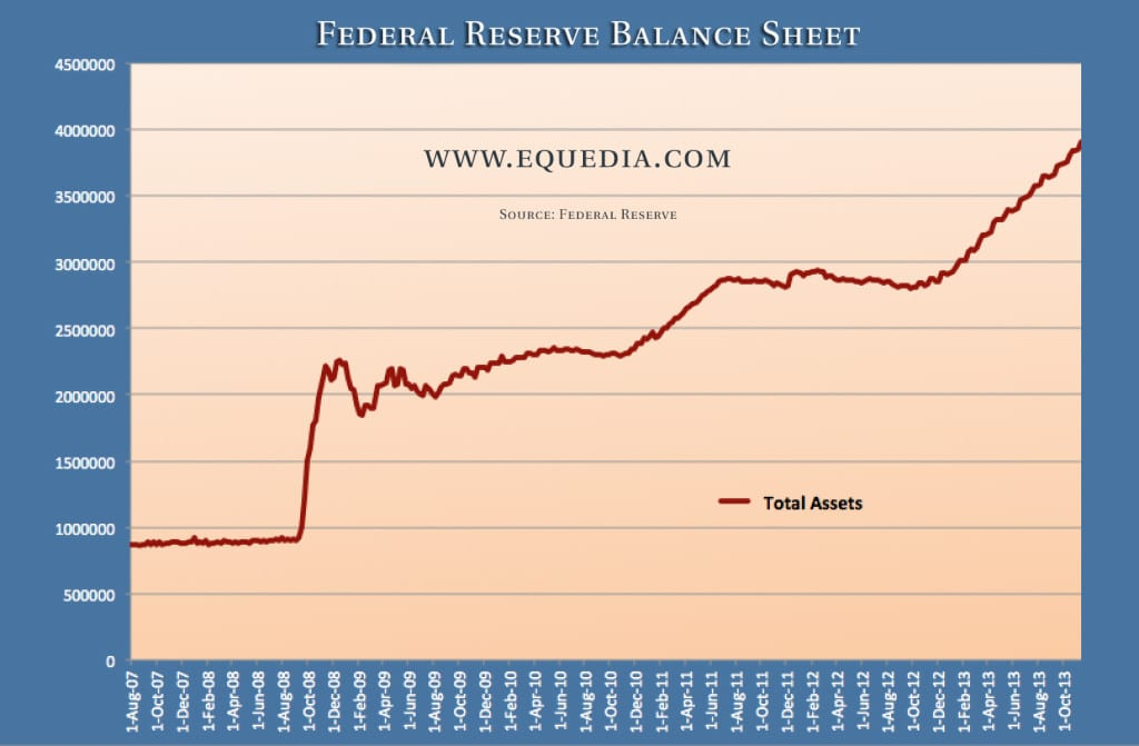 federalreservebalancesheet