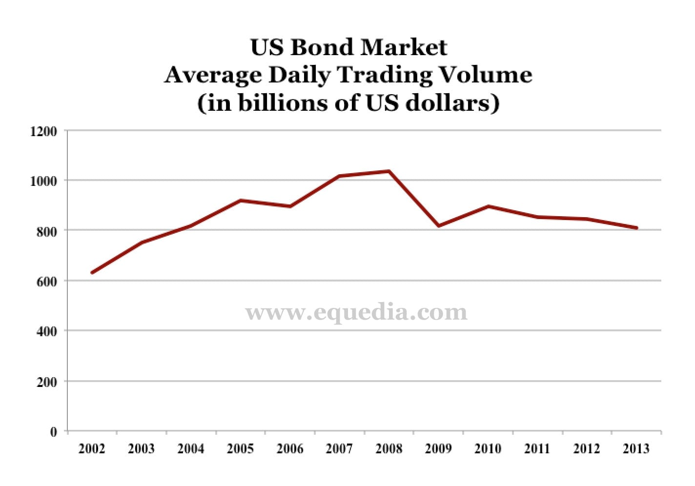 USbondmarketaverage