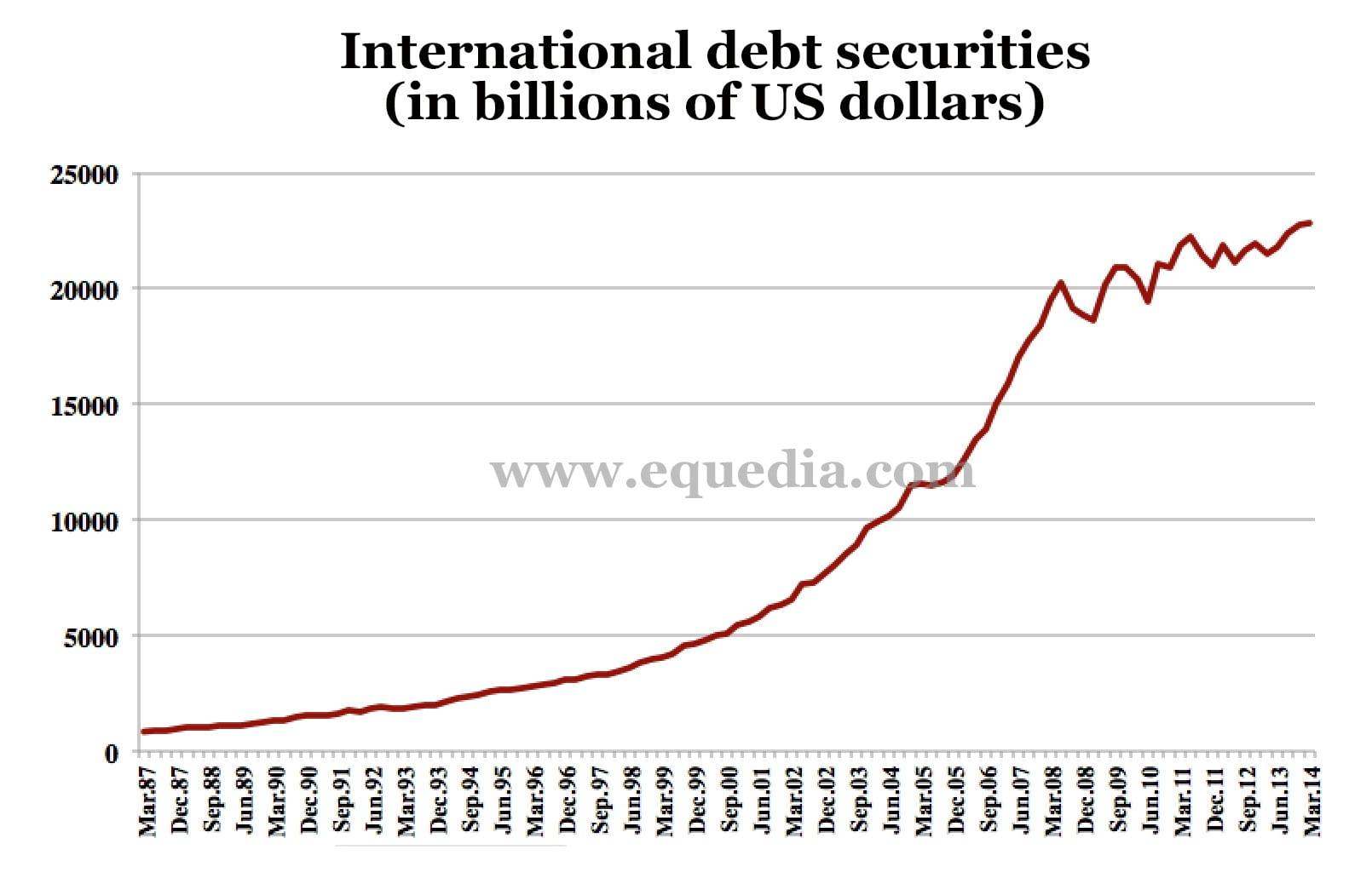 internationaldebtsecurities