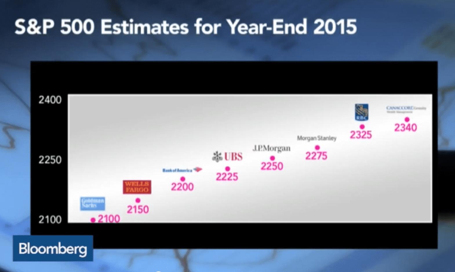 s&p 2015 analyst estimates