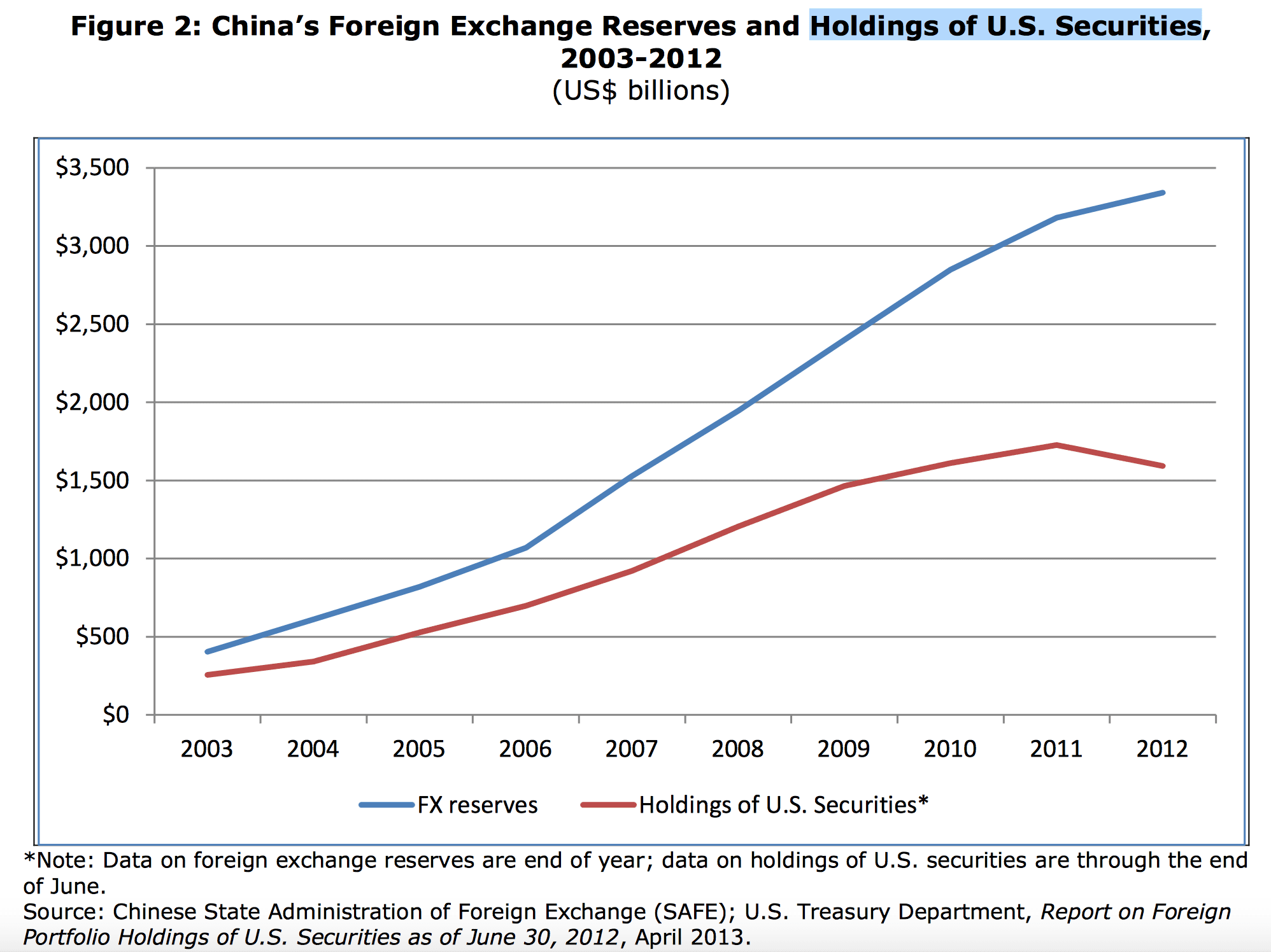 China Holdings of US Securities