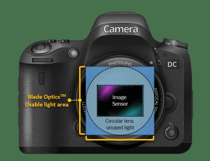 Blade Optics Usable Light Area: square vs. circle