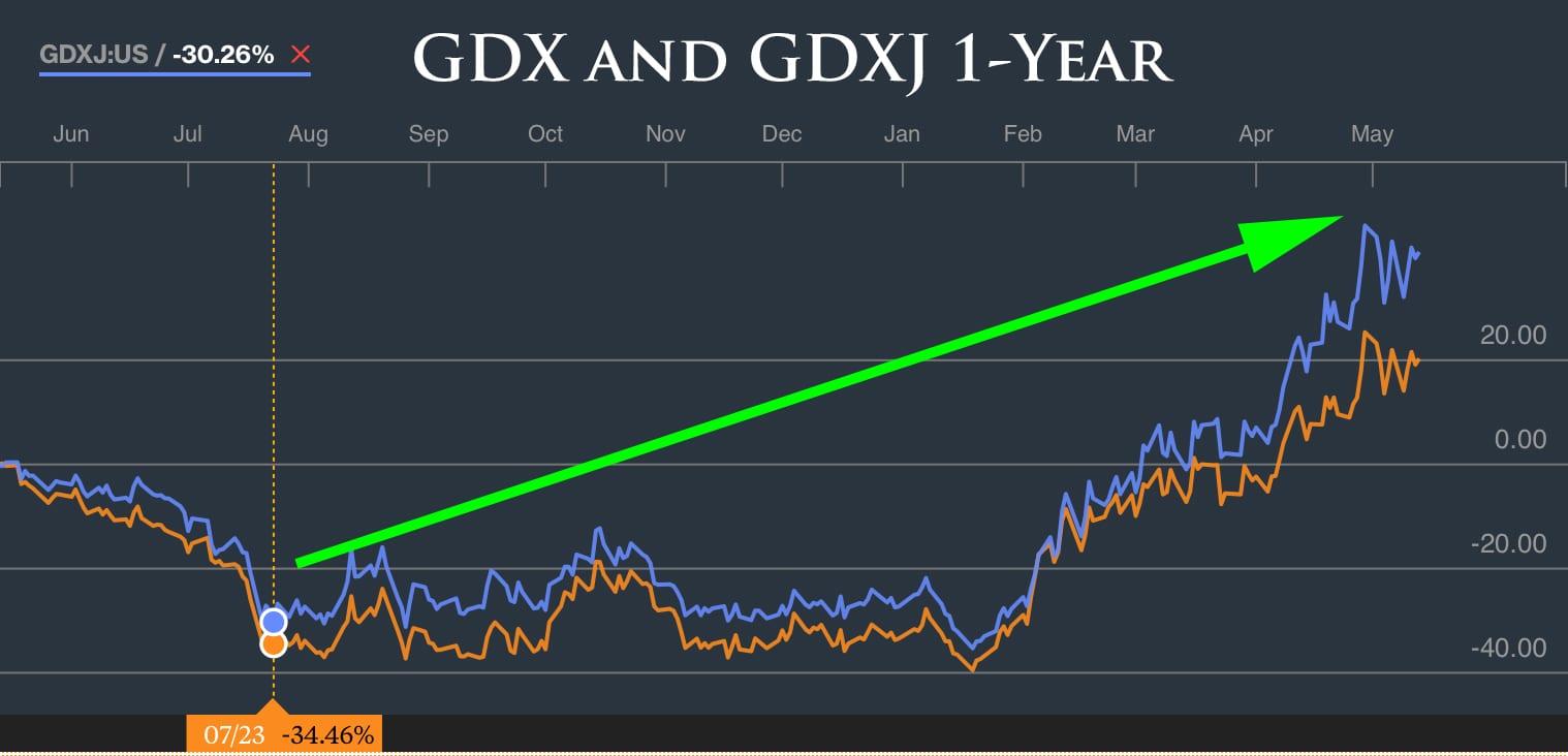 GDX-and-GDXJ
