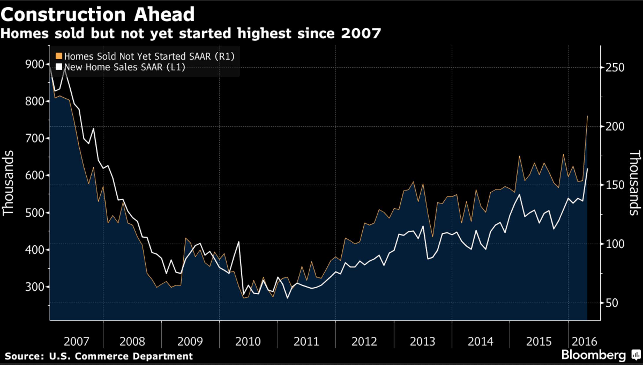 US Home Sales Surge