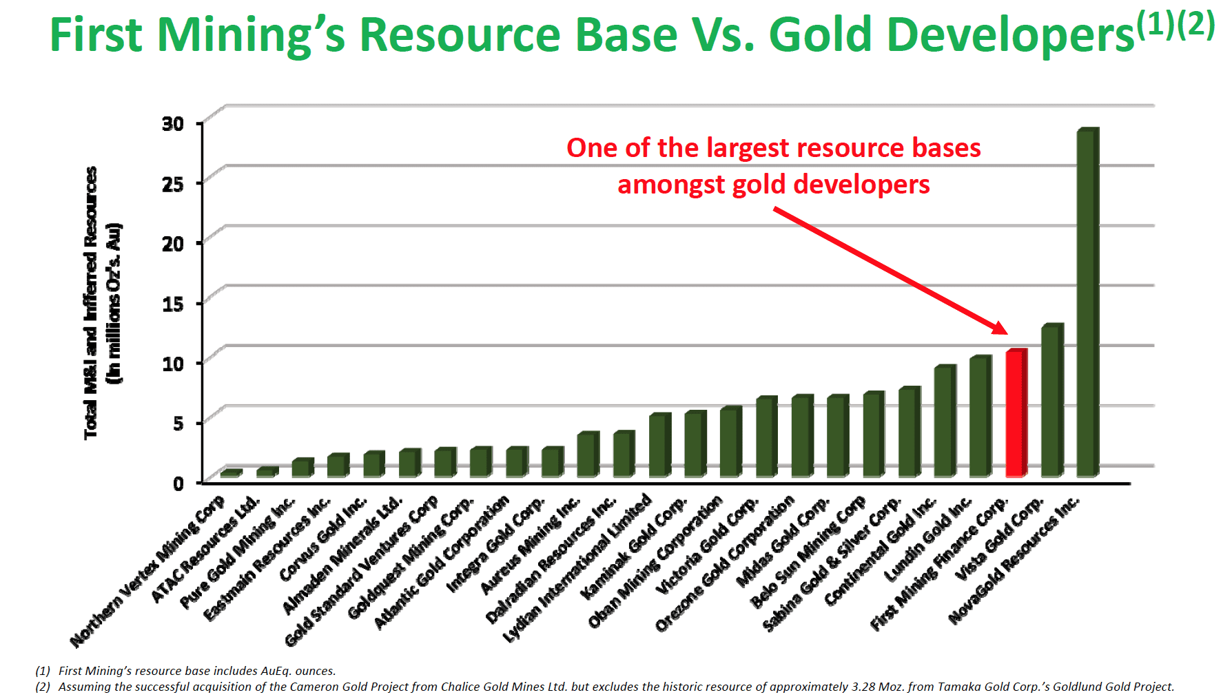 First Mining Resource Base - Gold Developers