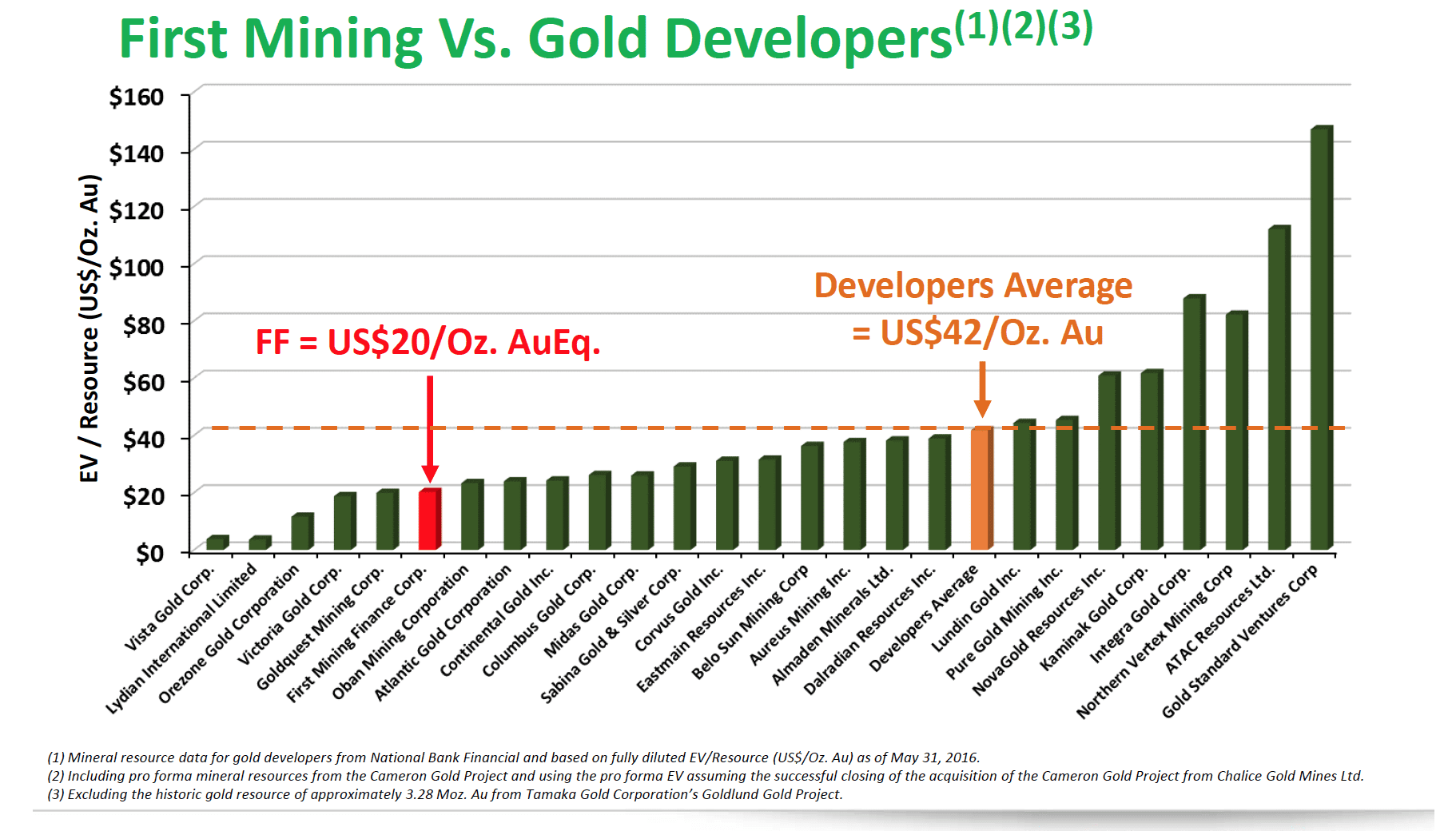 First Mining vs Gold Developers