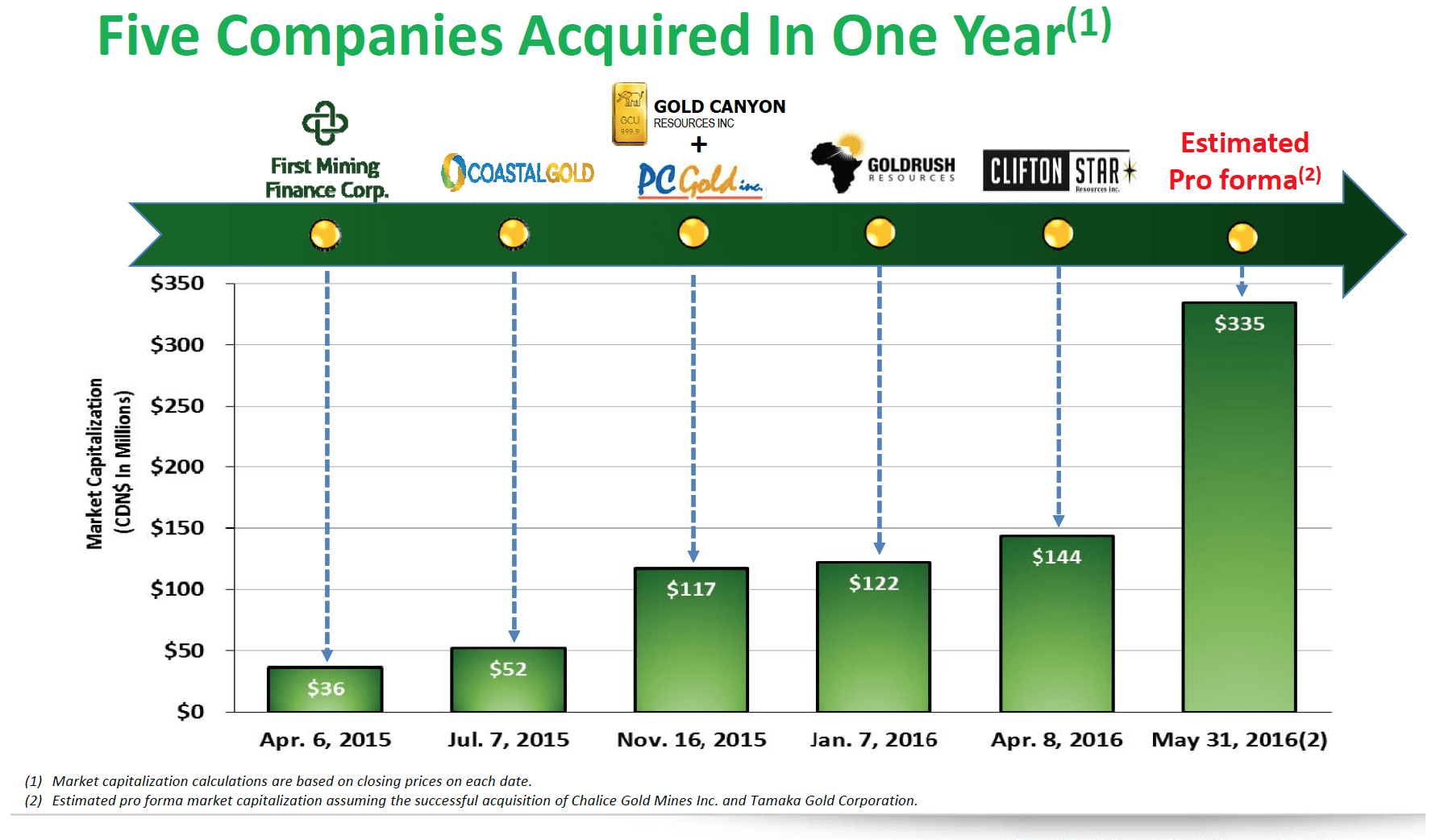 Five Companies in One Year