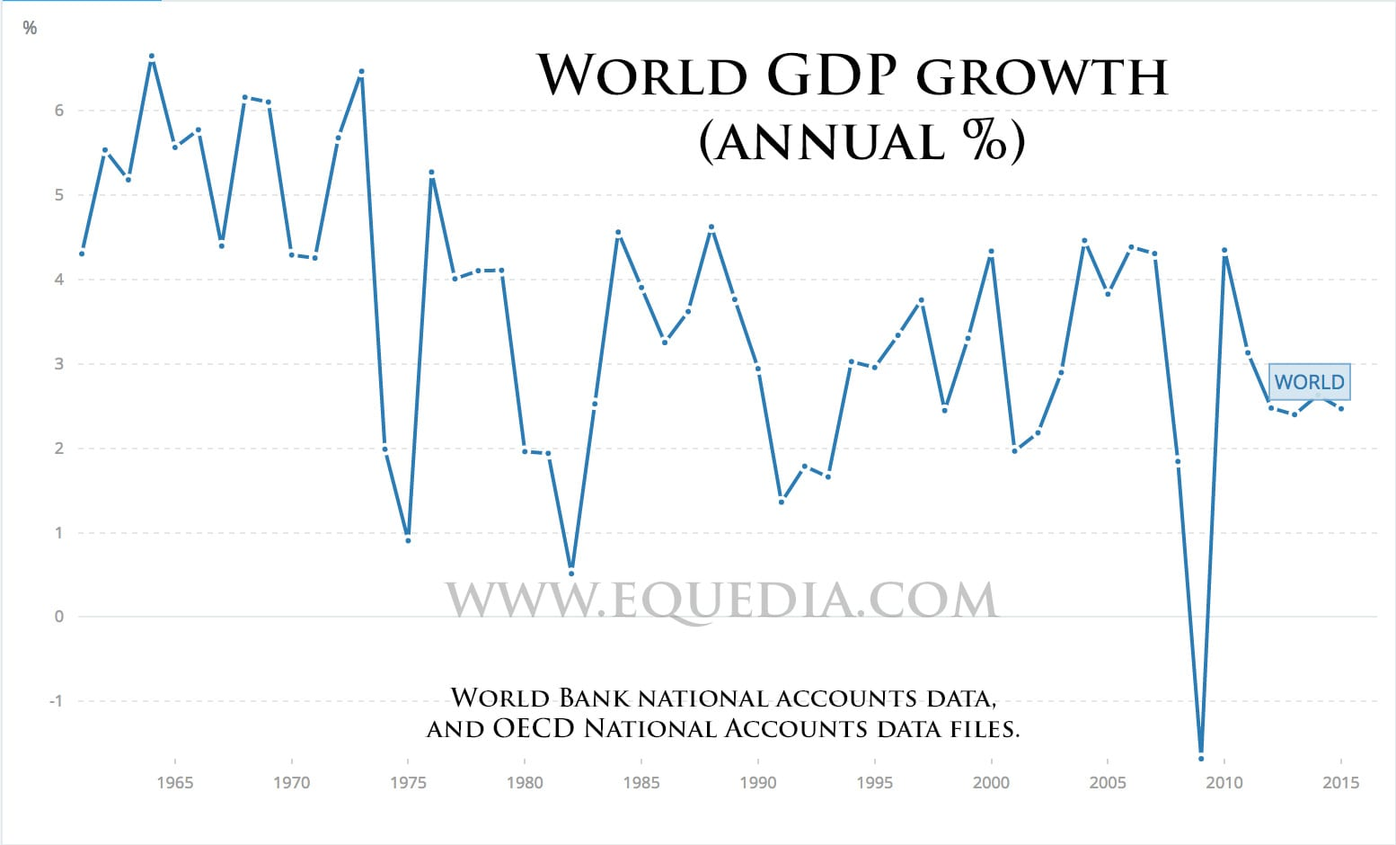 world-gdp-growth-annual