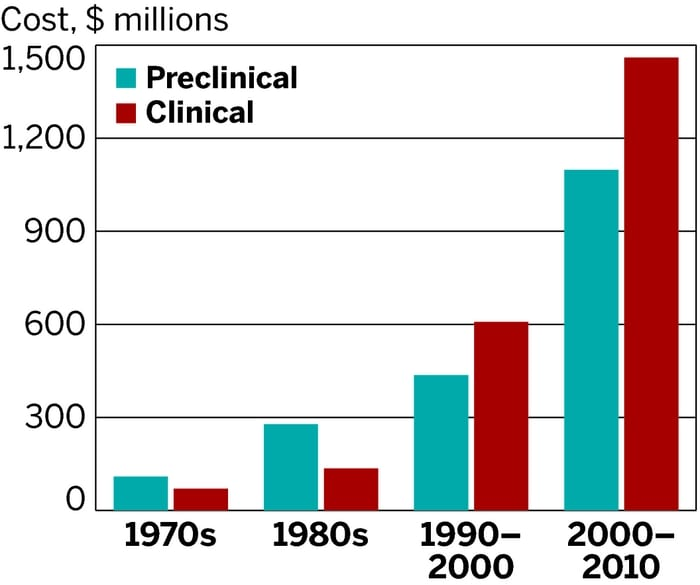 Source: Tufts Center for the Study of Drug Development via Scientific American