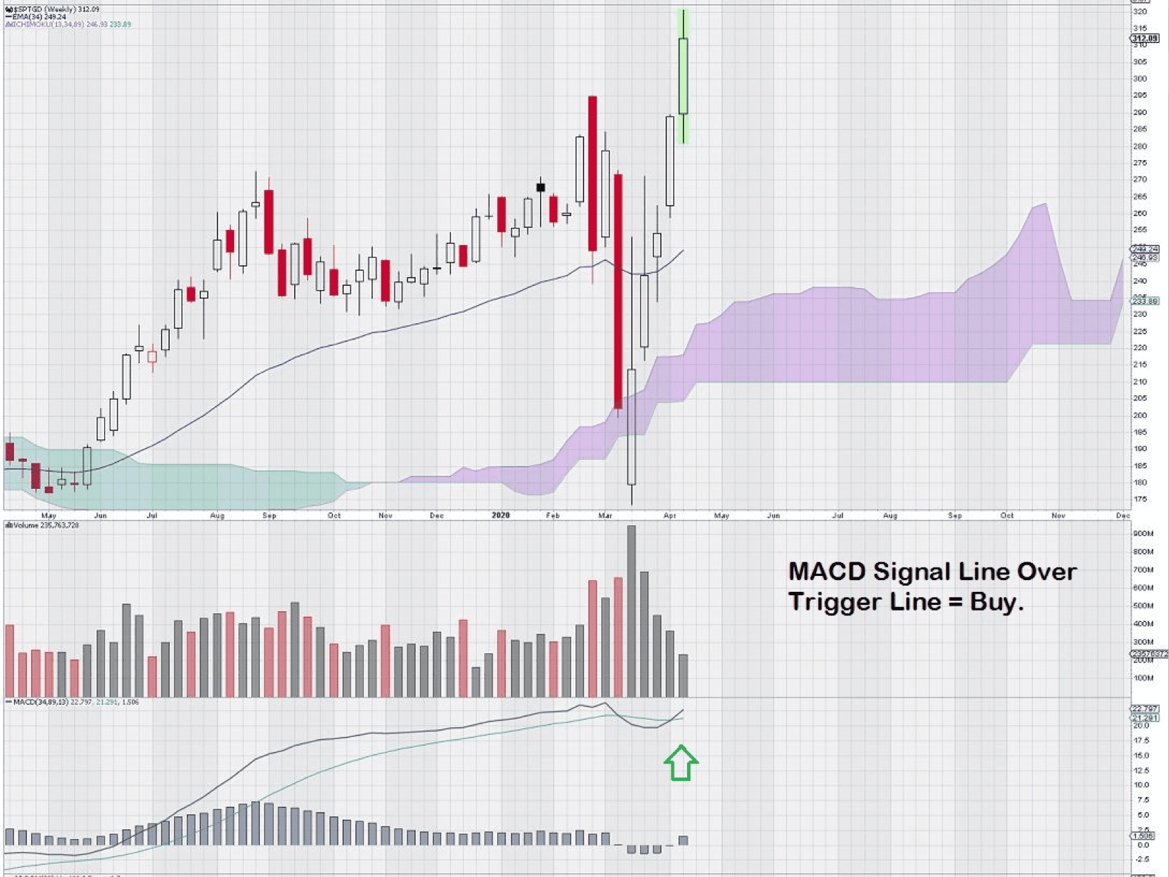 MACD signal line over trigger line on TSX Global Gold Index