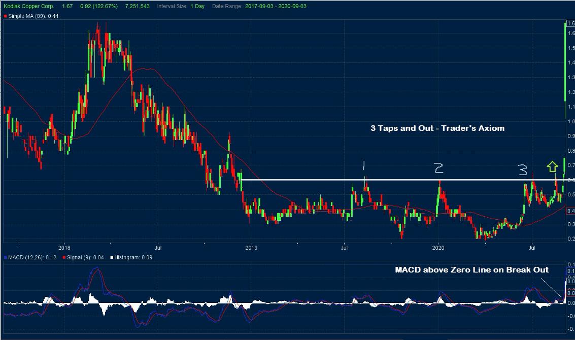 Kodiak Copper Stock Chart