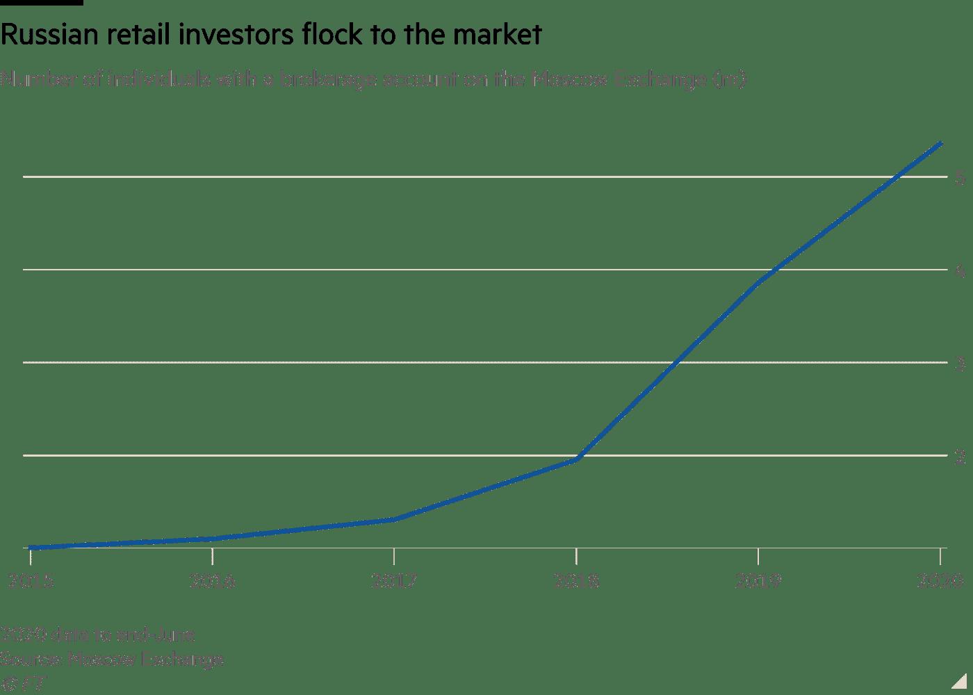 Rise in Retail Investors