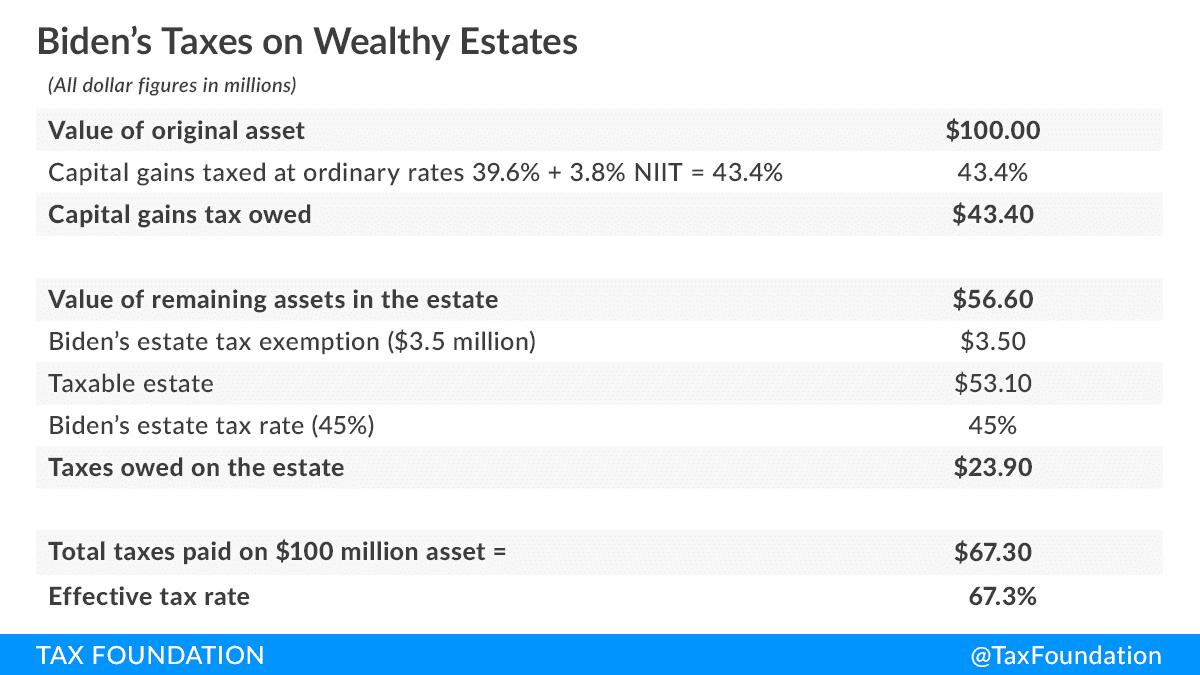 Joe-Biden-Wealth-Tax-Bidens-67-percent-tax-on-wealth.-Biden-Estate-Tax-Calculations