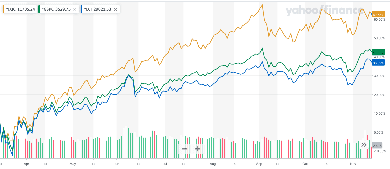 stocks post covid-19 predictions