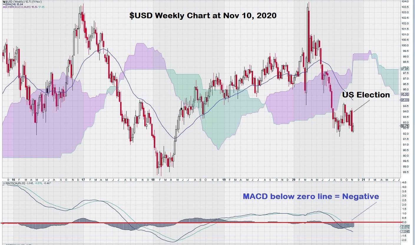 USD weekly chart November 2020