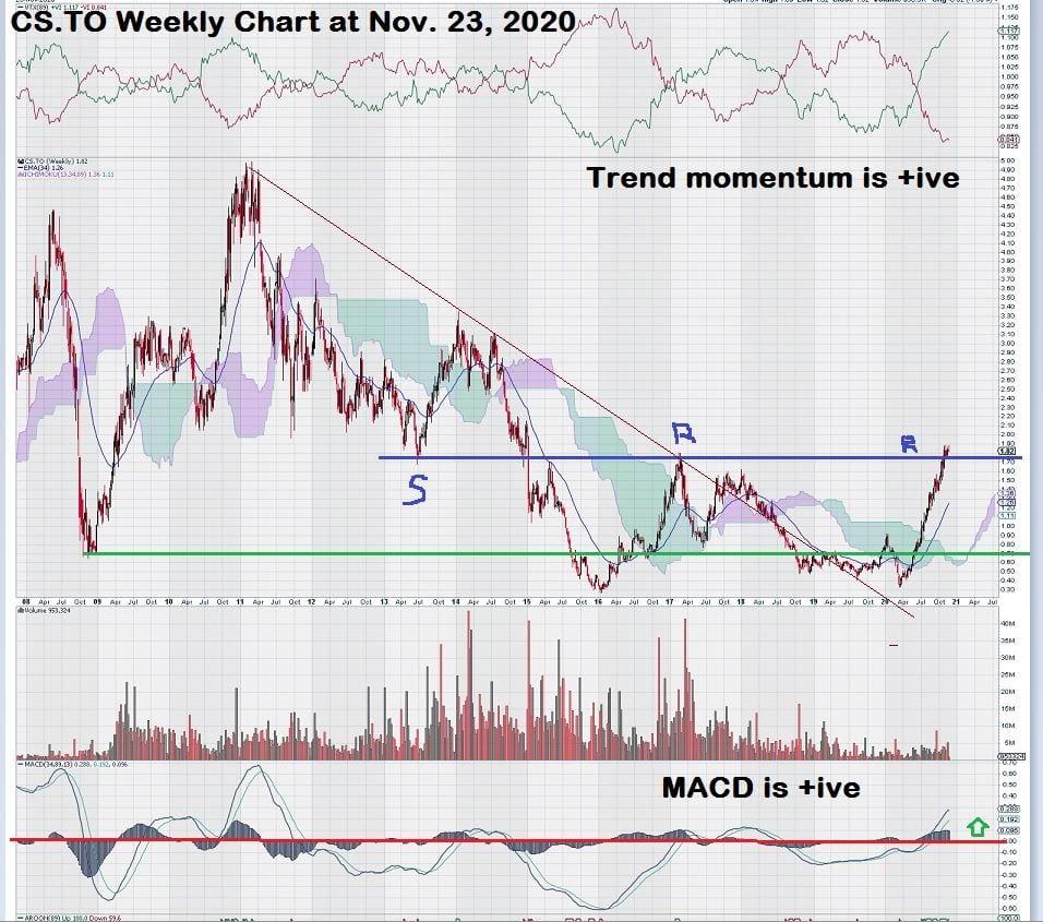 Capstone Mining Weekly Stock Copper Chart