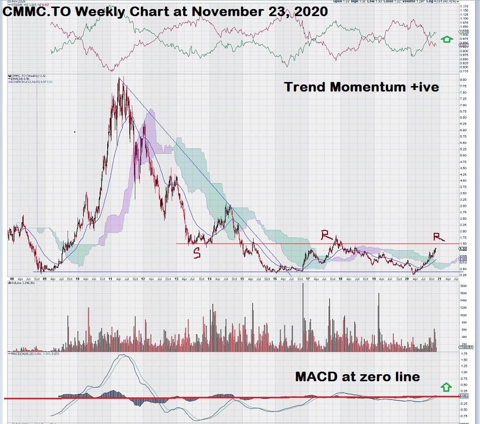 Copper Mountain Mining Weekly Stock Copper Chart