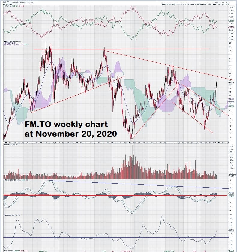 First Quantum Minerals Weekly Stock Copper Chart FM