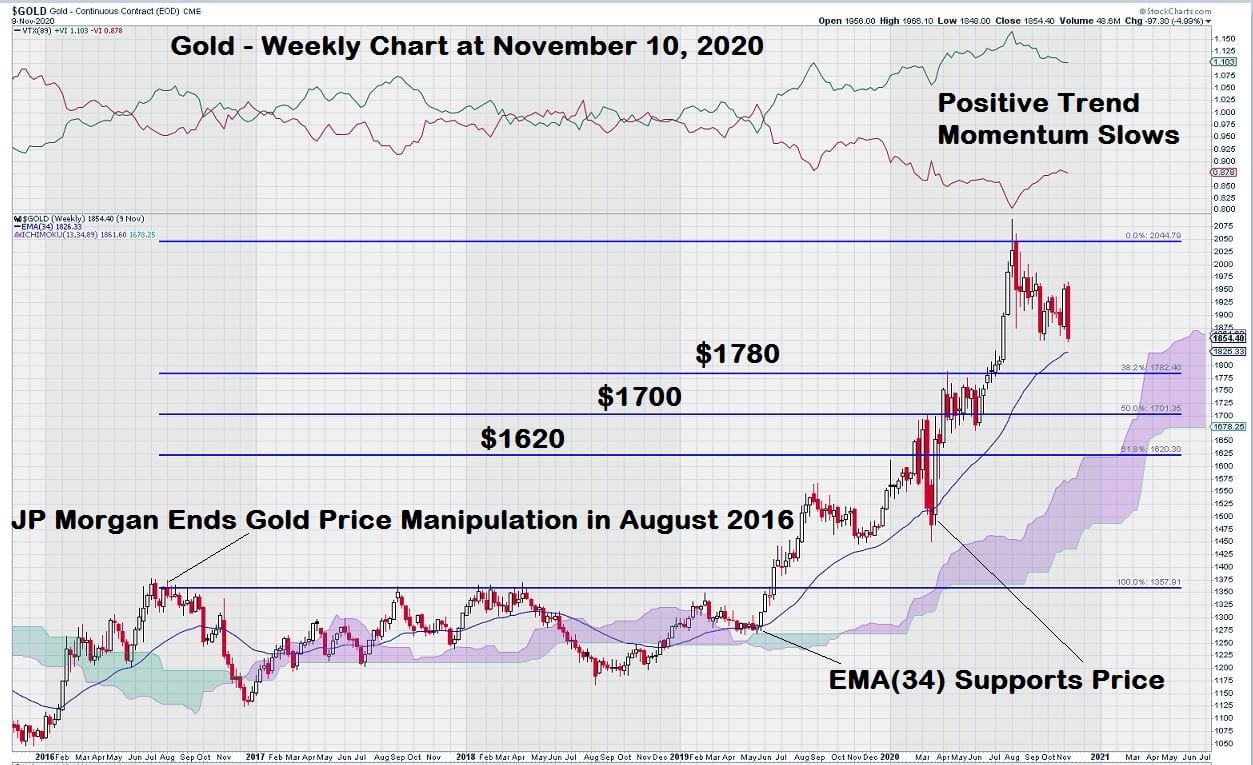Gold weekly chart levels step chart