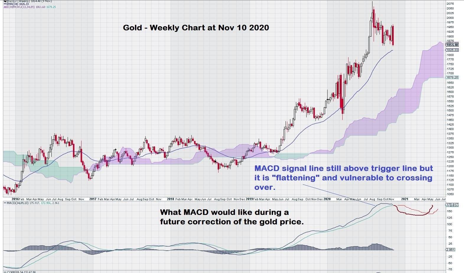 Gold Price Chart MACD Analysis weekly November 2020