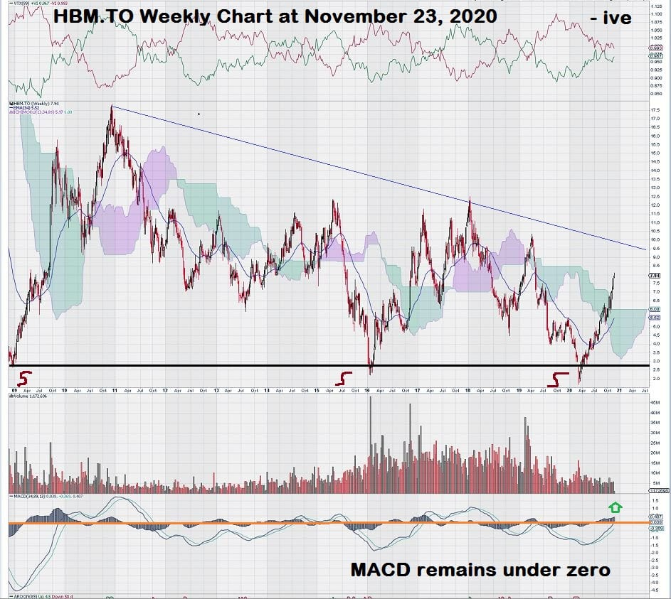 Hudbay Minerals Weekly Stock Copper Chart