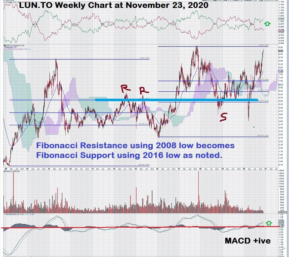 Lundin Mining Weekly Stock Copper Chart