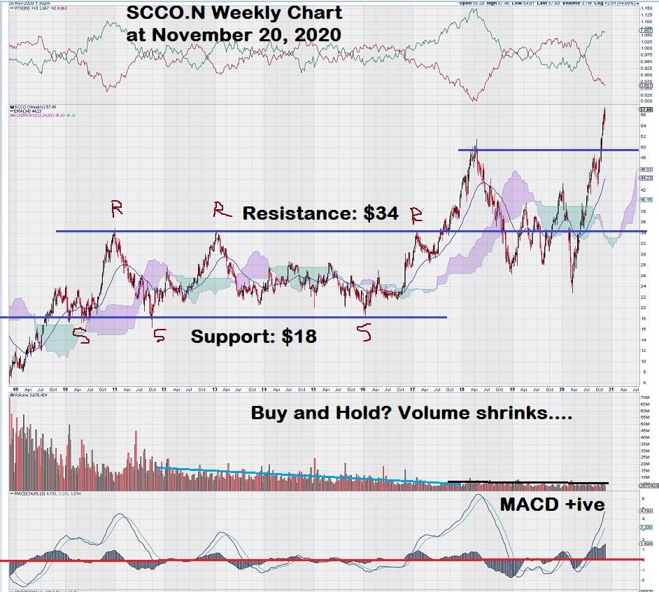 Southern Copper SCCO Weekly Stock Copper Chart