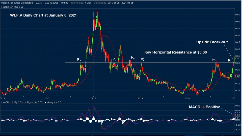 Wolfden Resources Daily Stock Chart 1 2021