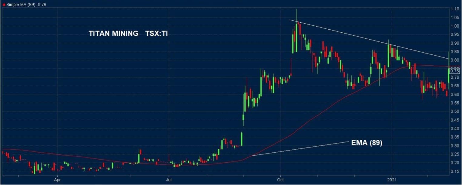 Titan Mining Stock Chart