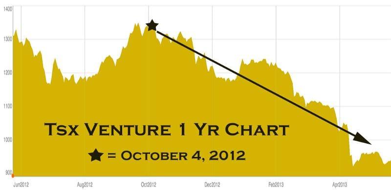 tsx venture chart 2013