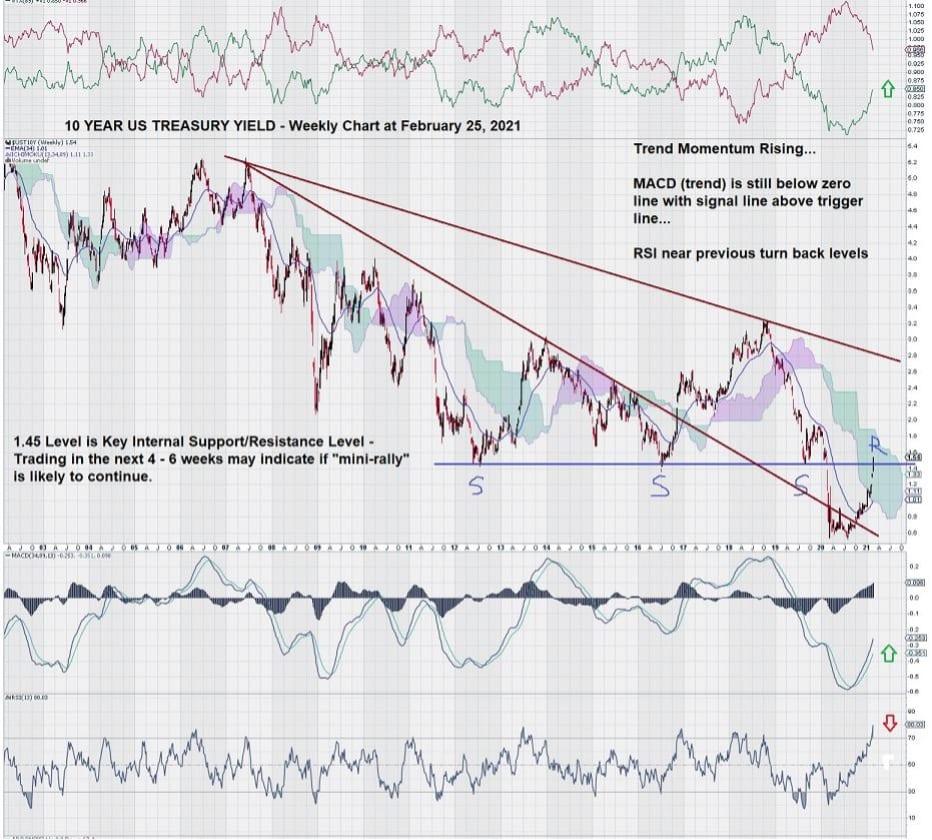 10 Year US Treasury Yield