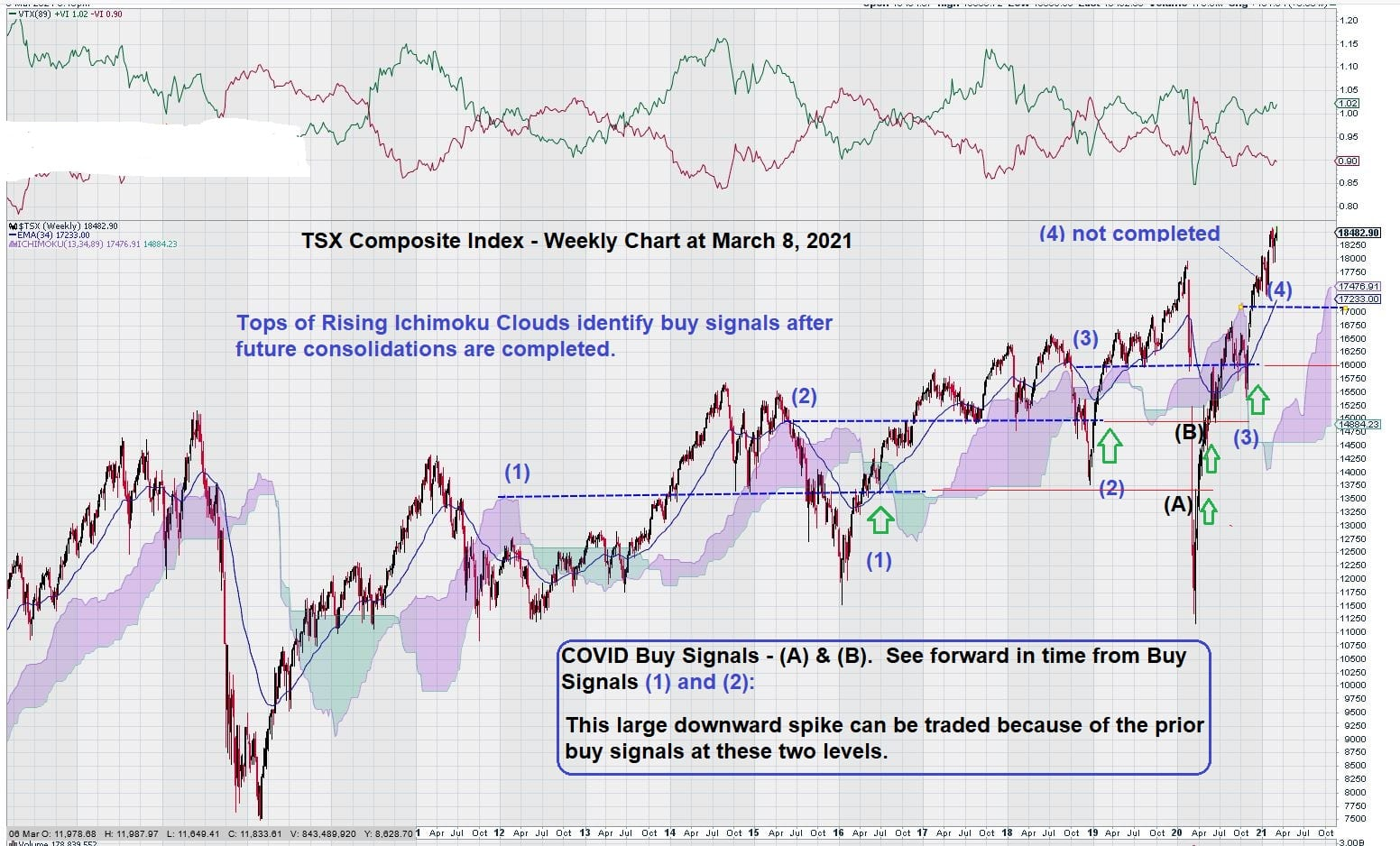 Buy signals TSX Weekly Chart March 8, 2021