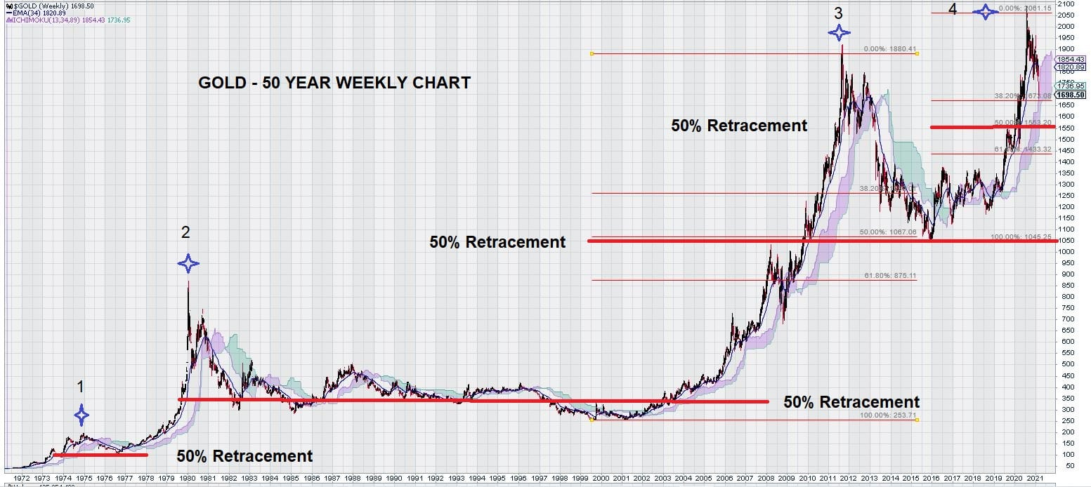 2021 gold weekly 50 year chart March 6, 2021