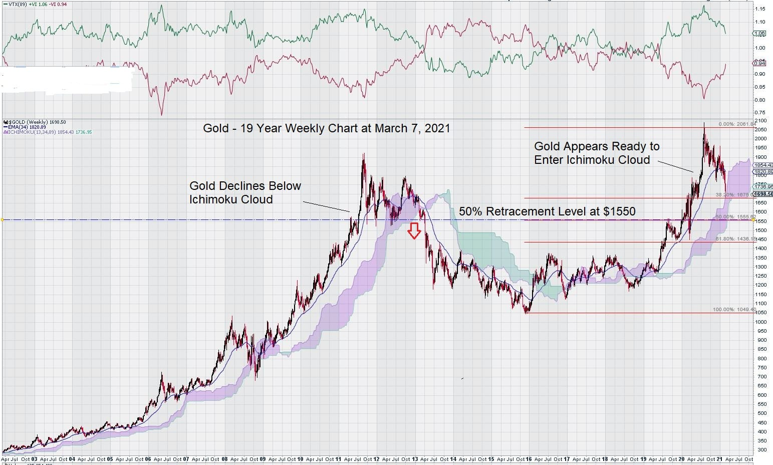 March 7, 2021 gold weekly 19 year chart