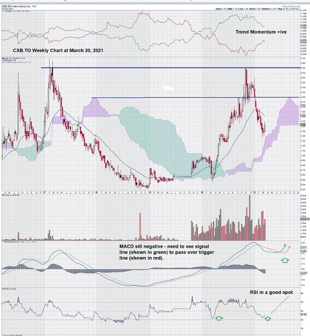 Calibre Mining (CXB) Gold Chart Weekly March 2021