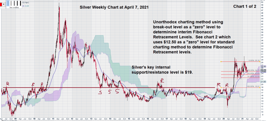 silver weekly chart april 2021 internal resistance and support