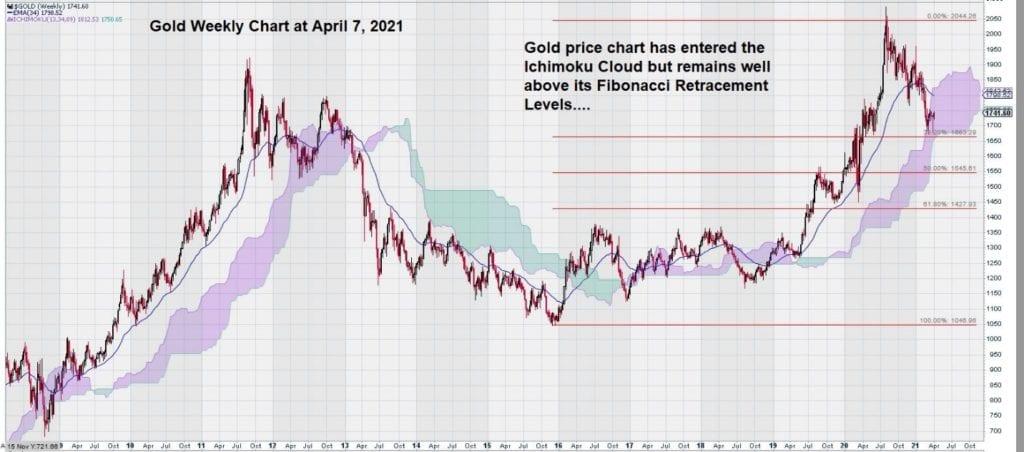 weekly gold chart april 2021 ichimoku cloud