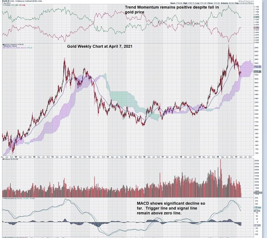 weekly gold chart april 2021 trend momentum