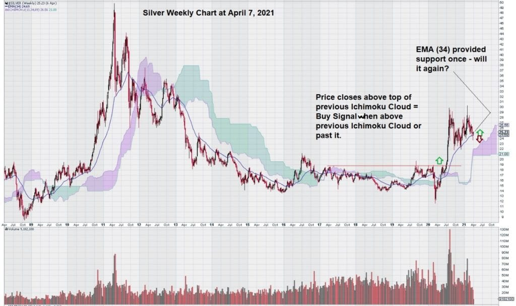 weekly silver chart april 2021 34 day