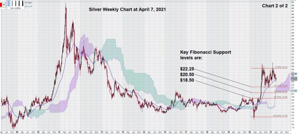weekly silver chart april 2021 fibonacci levels