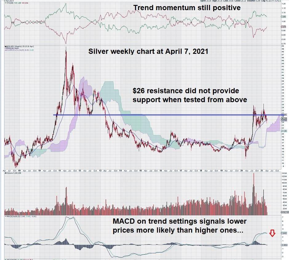 weekly silver chart april 2021 macd