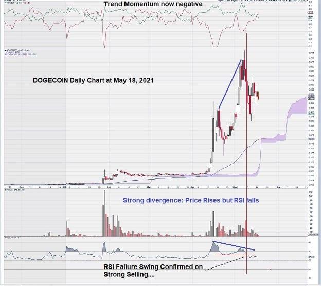 Dogecoin Daily Chart Analysis