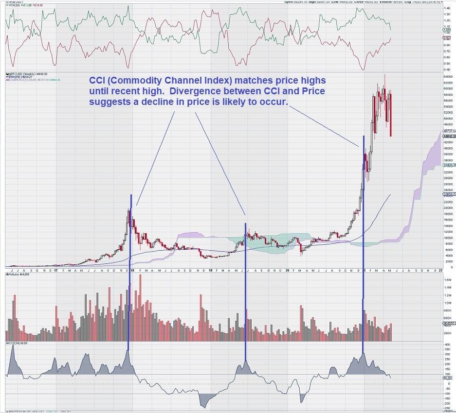 bitcoin CCI chart overlay