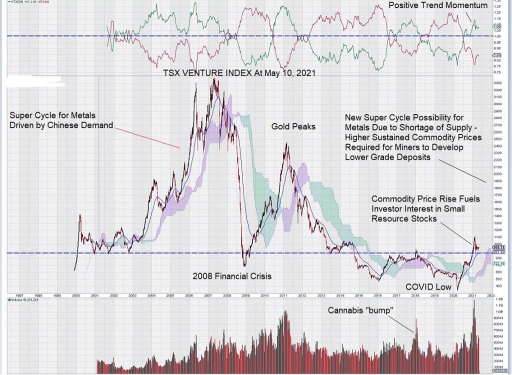 TSX Venture index stock chart analysis may 2021