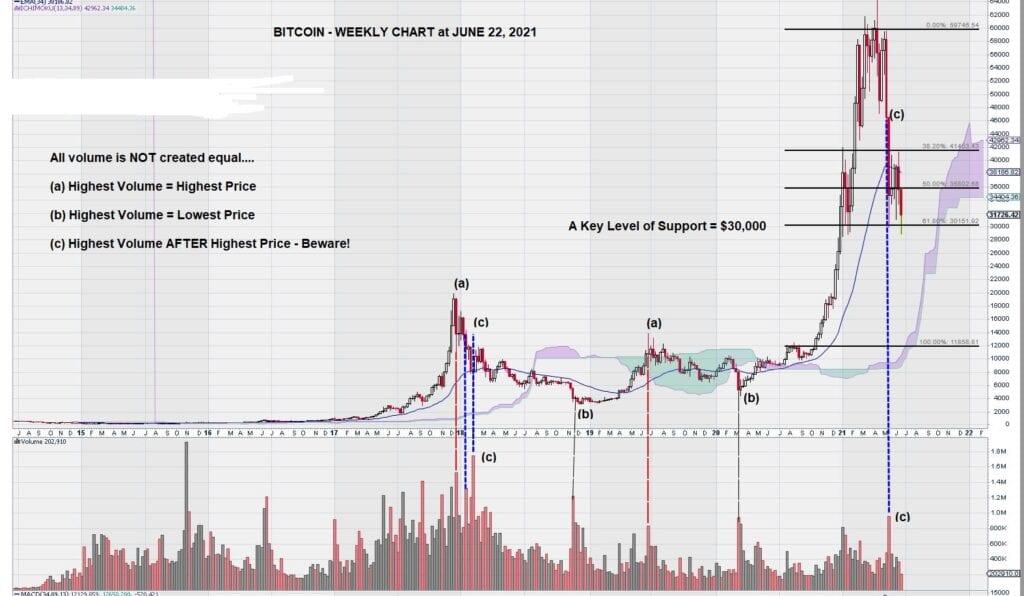 2021 bitcoin weekly june 22