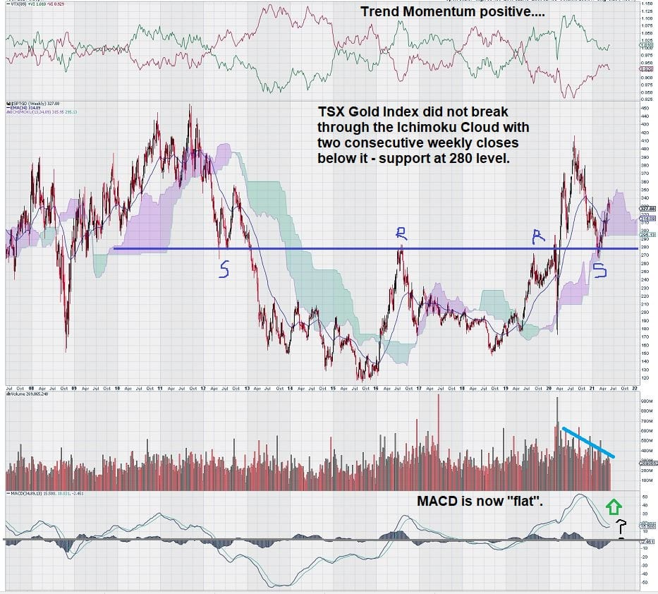 TSX gold index support and resistance